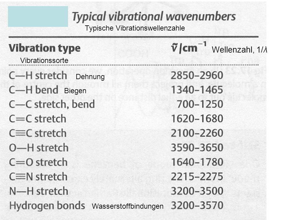 Wellenzahl, 1/λ Typische Vibrationswellenzahle Vibrationssorte Dehnung