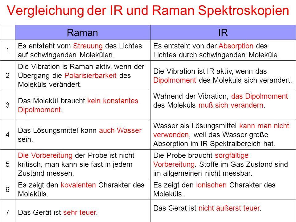 Vergleichung der IR und Raman Spektroskopien