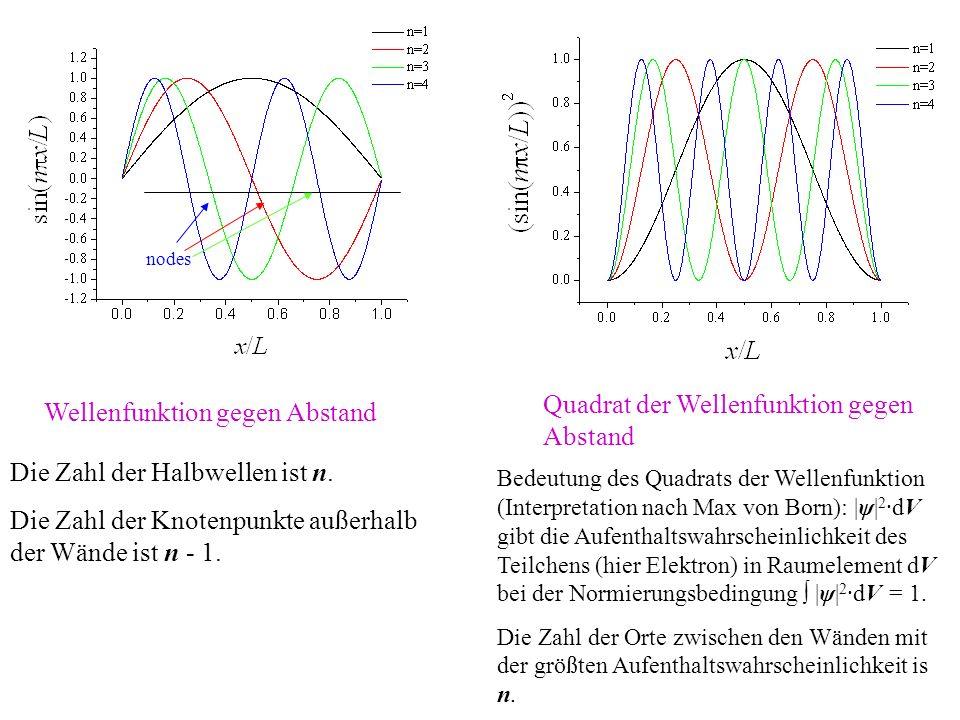 Quadrat der Wellenfunktion gegen Abstand Wellenfunktion gegen Abstand