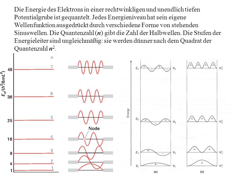 Die Energie des Elektrons in einer rechtwinkligen und unendlich tiefen Potentialgrube ist gequantelt.
