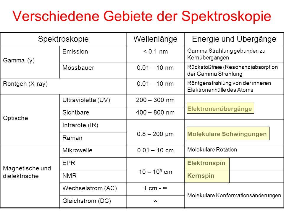 Verschiedene Gebiete der Spektroskopie
