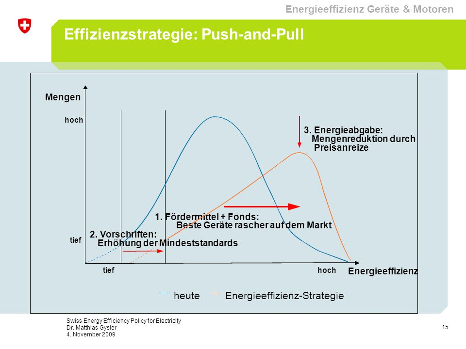 Effizienzstrategie: Push-and-Pull