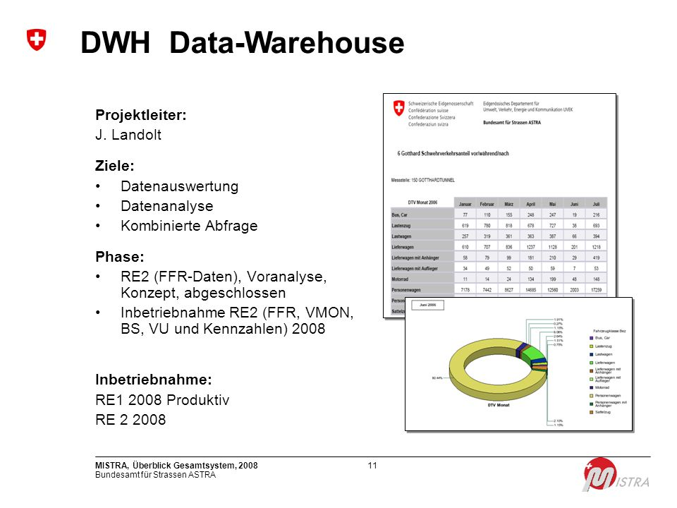 DWH Data-Warehouse Projektleiter: J. Landolt Ziele: Datenauswertung