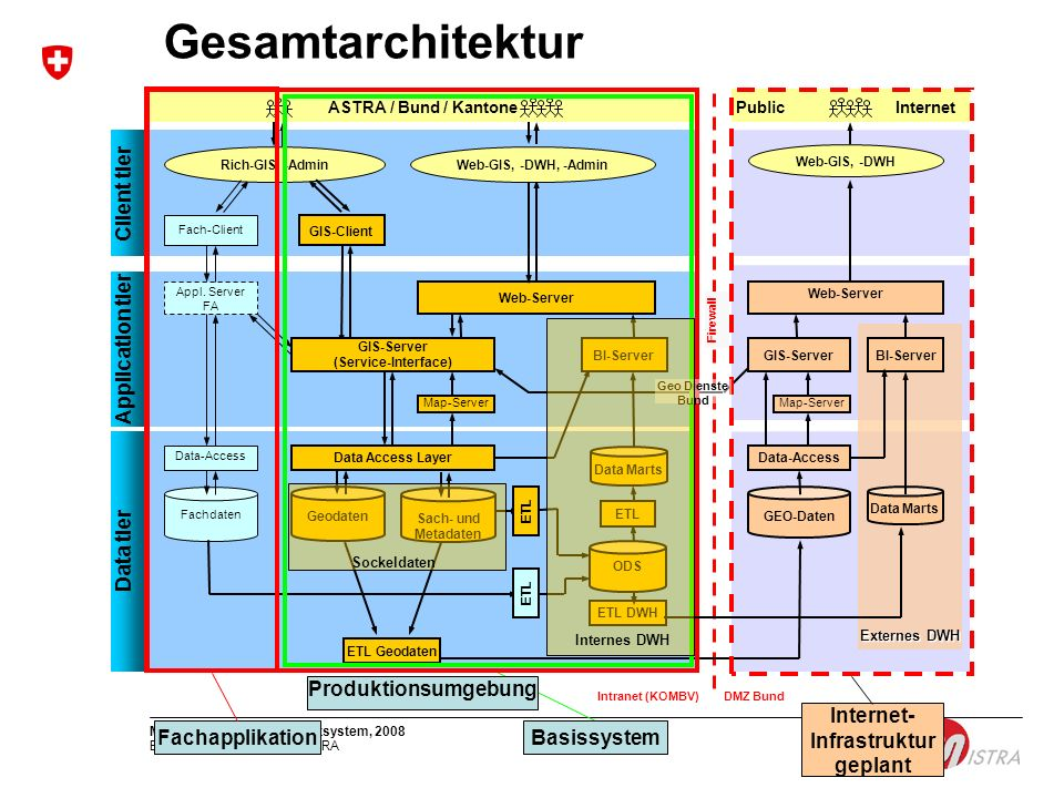 GIS-Server (Service-Interface) Internet- Infrastruktur geplant