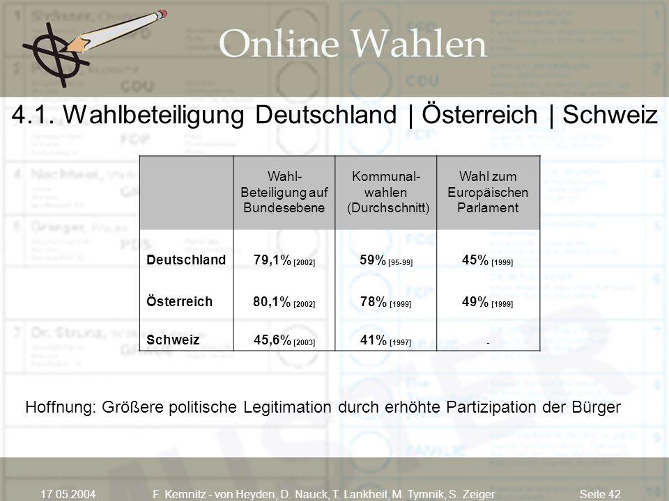4.1. Wahlbeteiligung Deutschland | Österreich | Schweiz