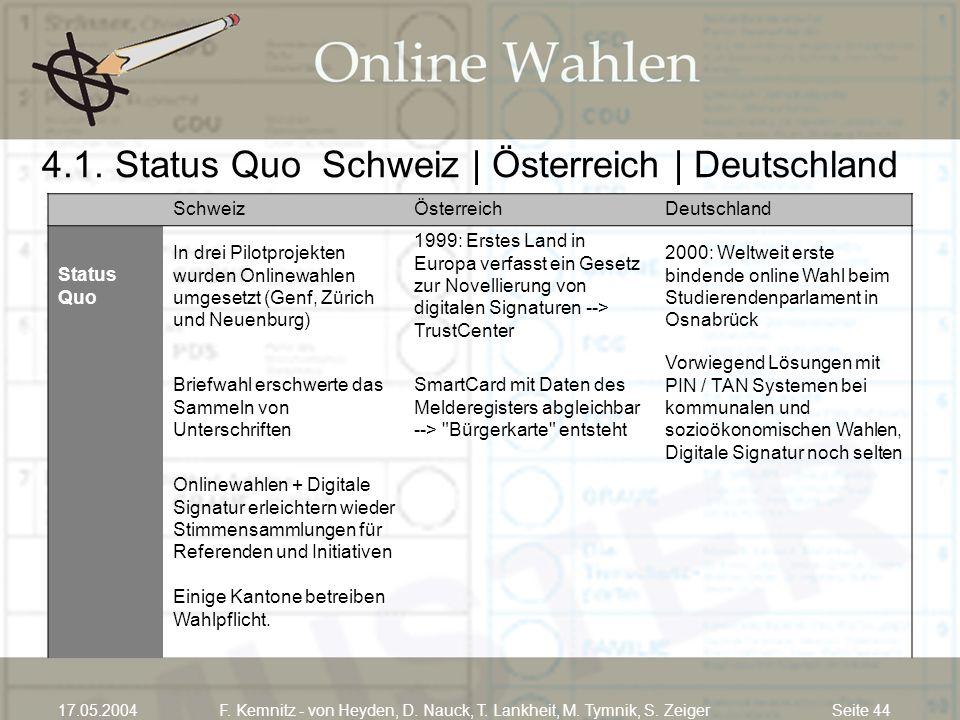 4.1. Status Quo Schweiz | Österreich | Deutschland