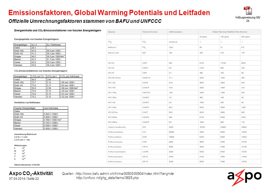 Emissionsfaktoren, Global Warming Potentials und Leitfaden