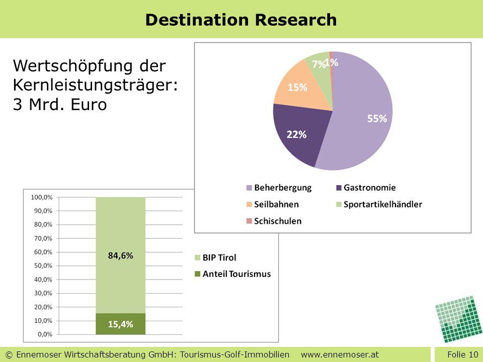 Destination Research Wertschöpfung der Kernleistungsträger: 3 Mrd. Euro