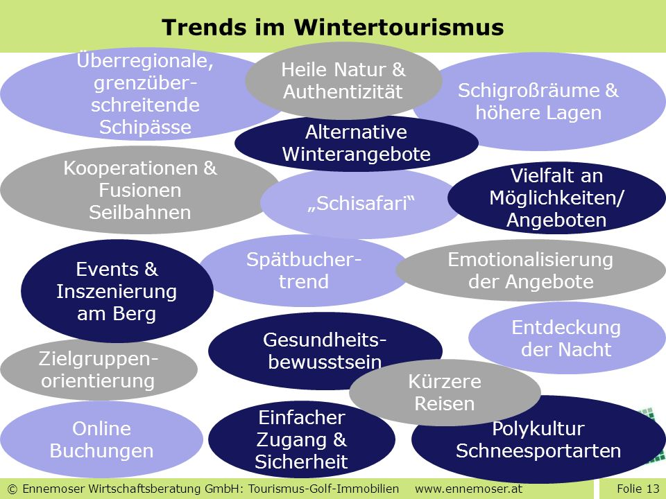 Trends im Wintertourismus
