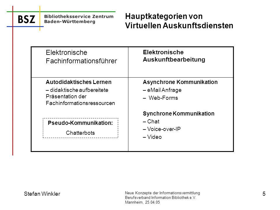 Hauptkategorien von Virtuellen Auskunftsdiensten