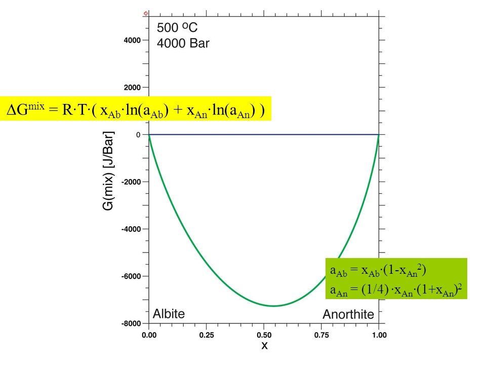 ∆Gmix = R·T·( xAb·ln(aAb) + xAn·ln(aAn) )