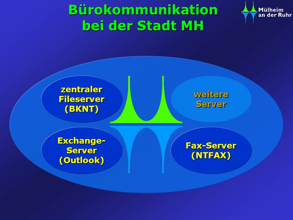 Bürokommunikation bei der Stadt MH Exchange- Server (Outlook)
