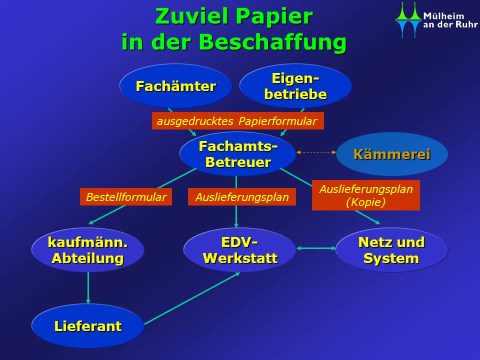 Zuviel Papier in der Beschaffung