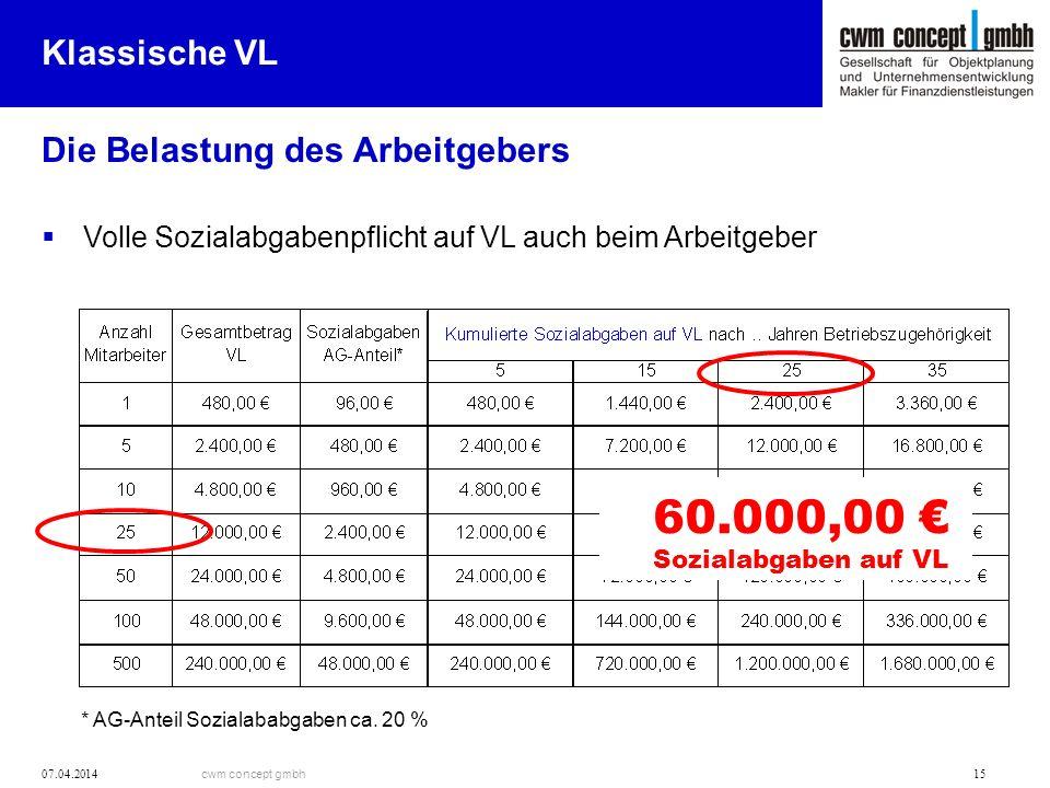 60.000,00 € Klassische VL Die Belastung des Arbeitgebers