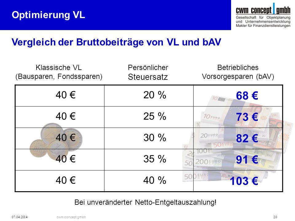 68 € 73 € 82 € 91 € 103 € 40 € 20 % 25 % 30 % 35 % 40 % Optimierung VL