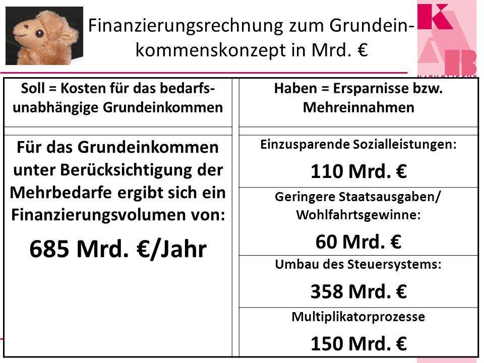 Finanzierungsrechnung zum Grundein-kommenskonzept in Mrd. €