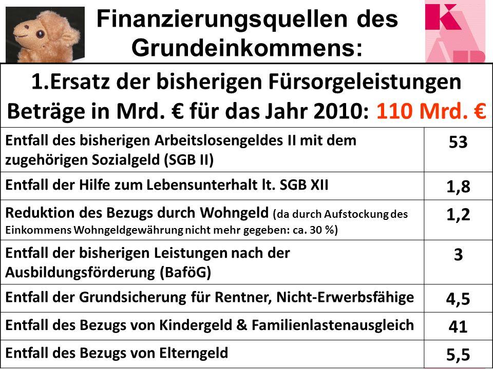 Finanzierungsquellen des Grundeinkommens: