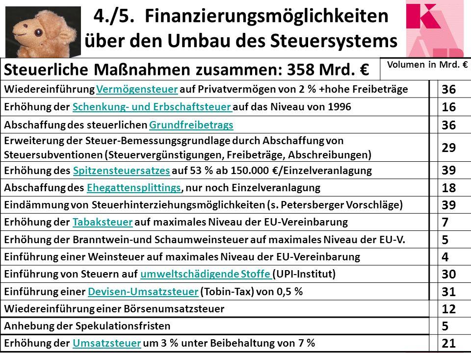 4./5. Finanzierungsmöglichkeiten über den Umbau des Steuersystems