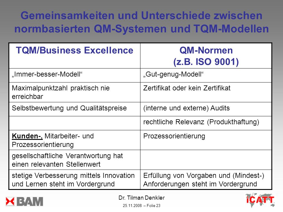 TQM/Business Excellence