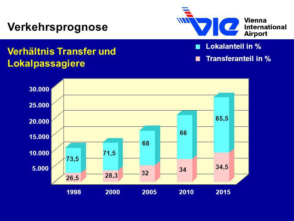 Verkehrsprognose Verhältnis Transfer und Lokalpassagiere