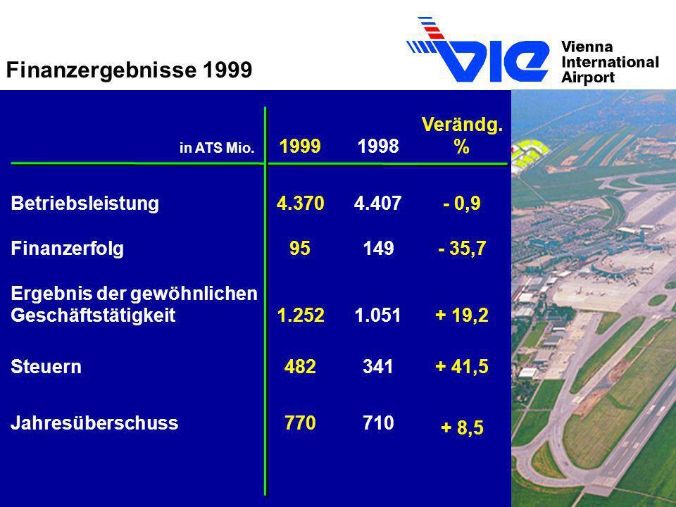 Finanzergebnisse 1999 Verändg. 1999 1998 % Betriebsleistung 4.370