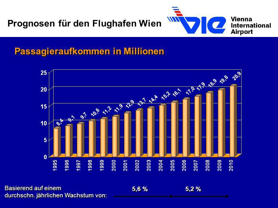 Prognosen für den Flughafen Wien