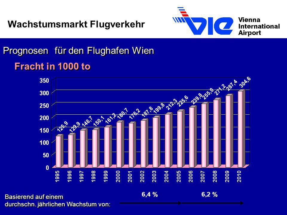 Wachstumsmarkt Flugverkehr