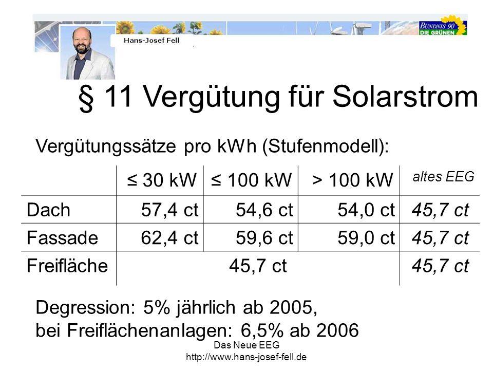 § 11 Vergütung für Solarstrom