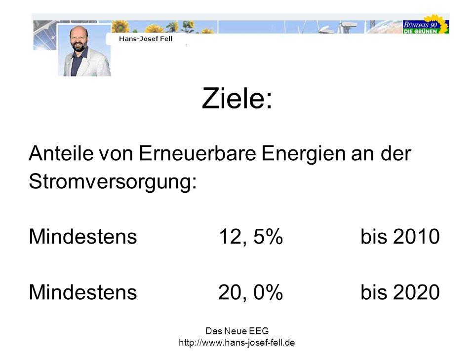 Ziele: Anteile von Erneuerbare Energien an der Stromversorgung:
