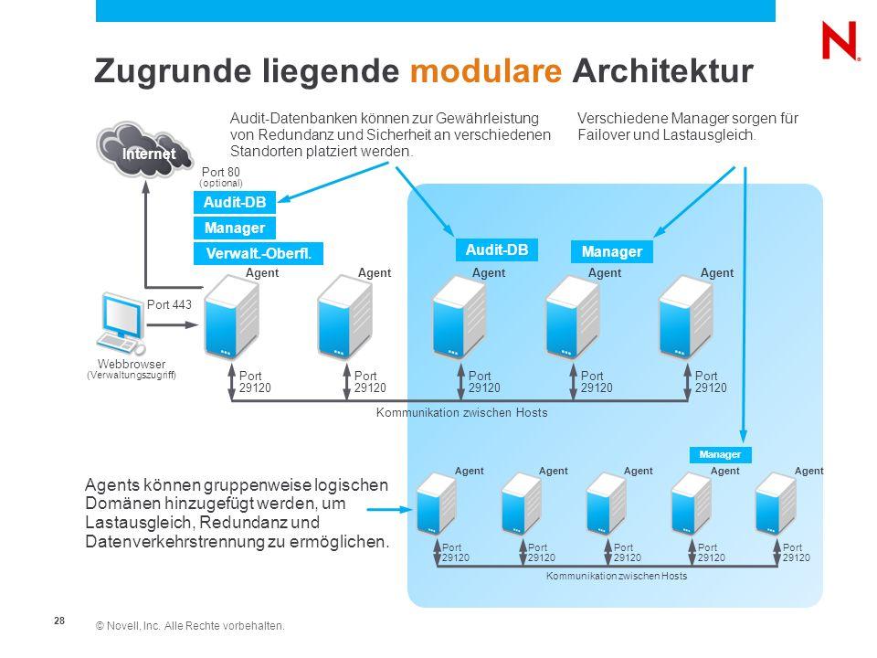 Zugrunde liegende modulare Architektur