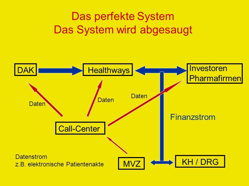 Das perfekte System Das System wird abgesaugt