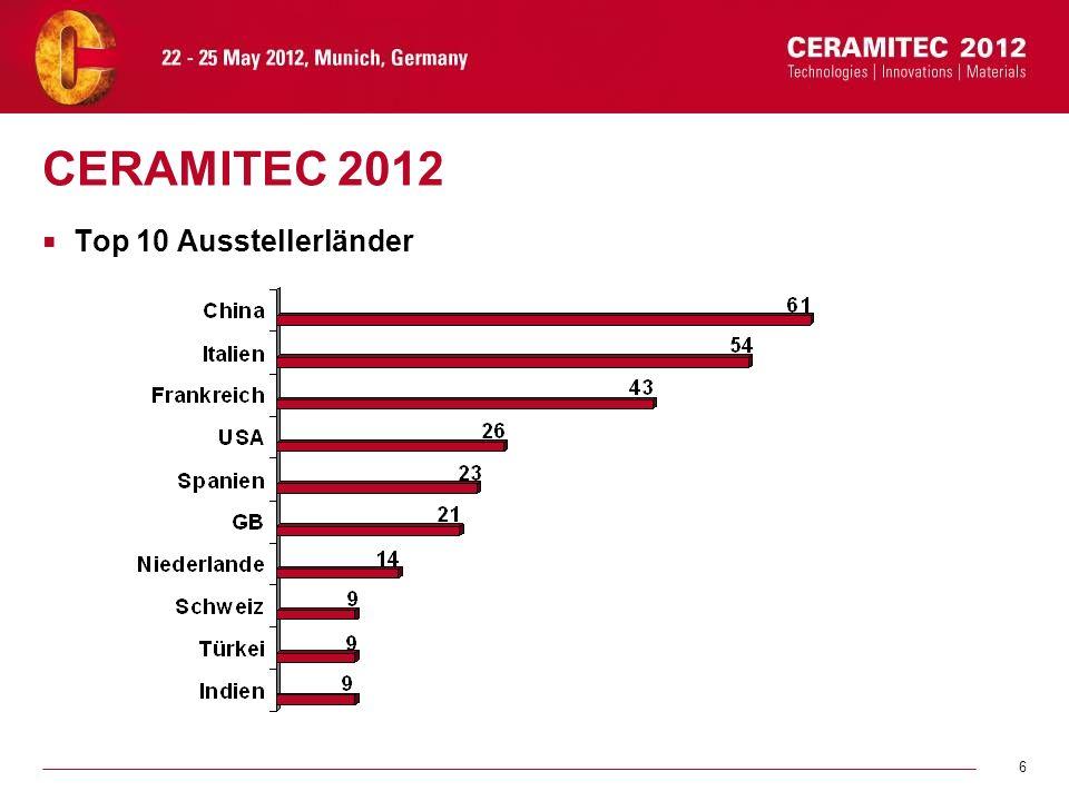 CERAMITEC 2012 Top 10 Ausstellerländer