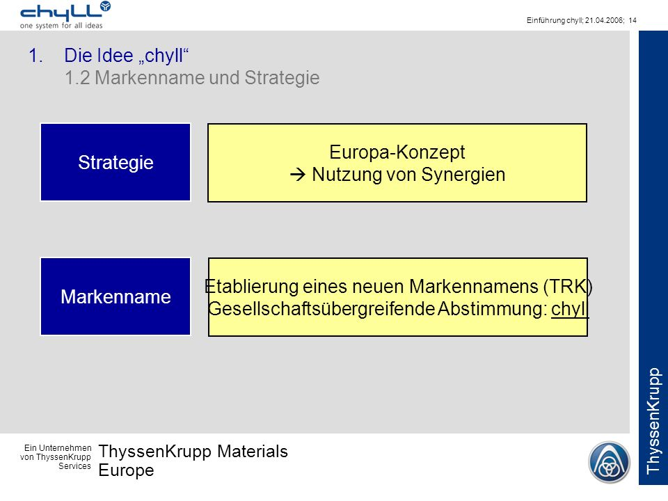 """1. Die Idee """"chyll 1.2 Markenname und Strategie"""