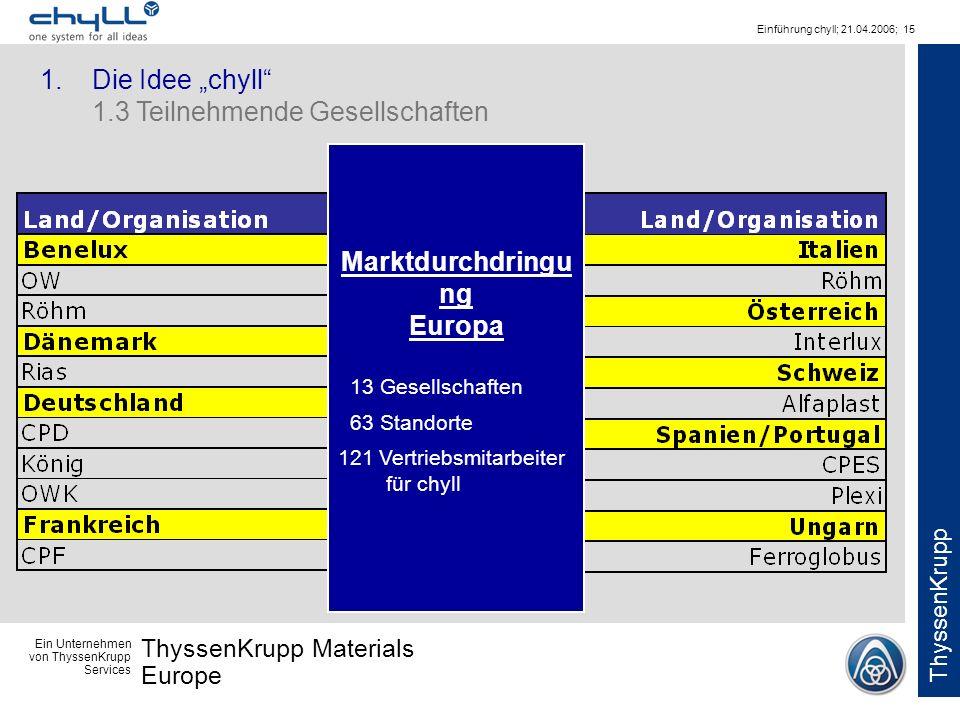 Marktdurchdringung Europa