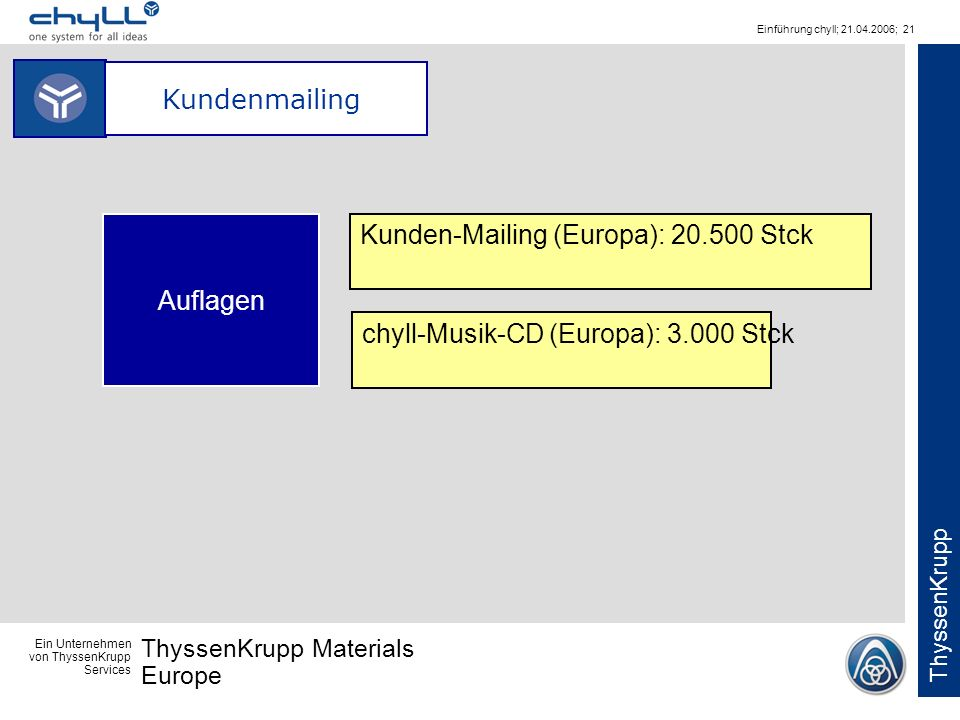 Kundenmailing Auflagen Kunden-Mailing (Europa): 20.500 Stck chyll-Musik-CD (Europa): 3.000 Stck