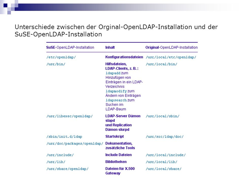 Unterschiede zwischen der Orginal-OpenLDAP-Installation und der SuSE-OpenLDAP-Installation