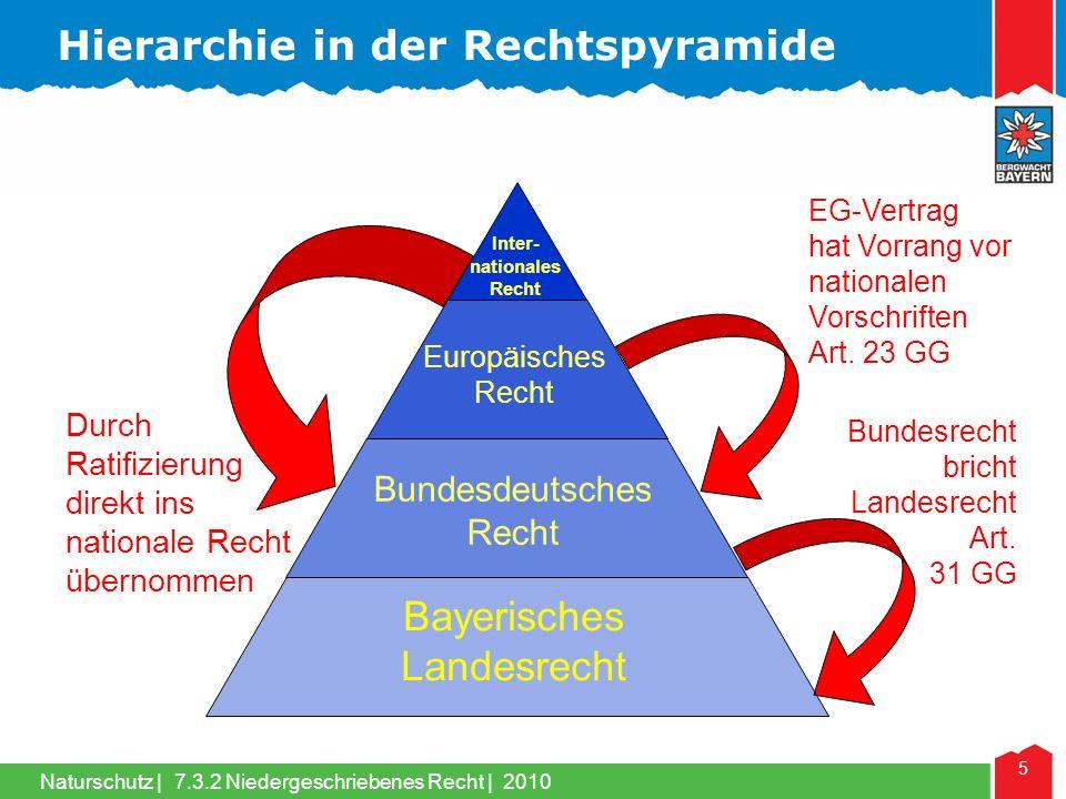 Hierarchie in der Rechtspyramide