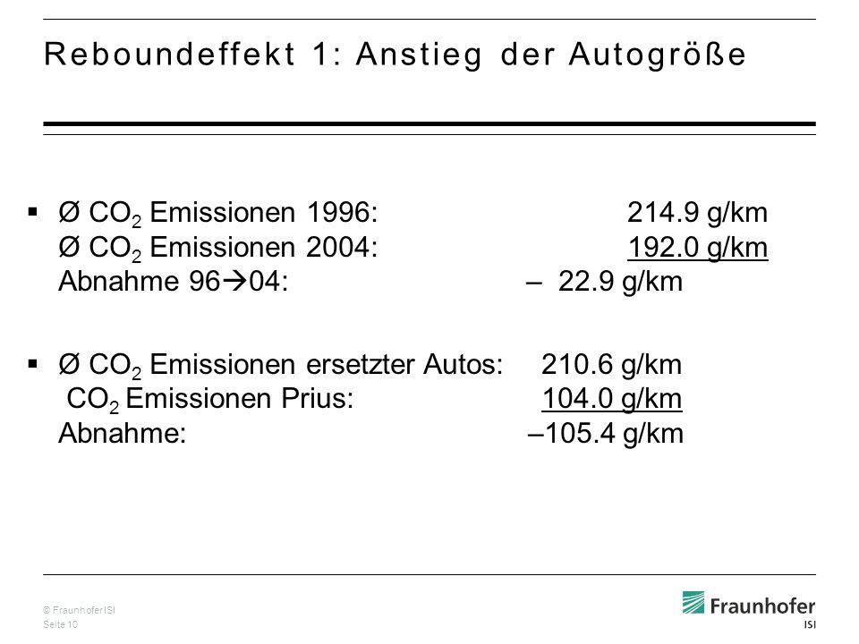 Reboundeffekt 1: Anstieg der Autogröße