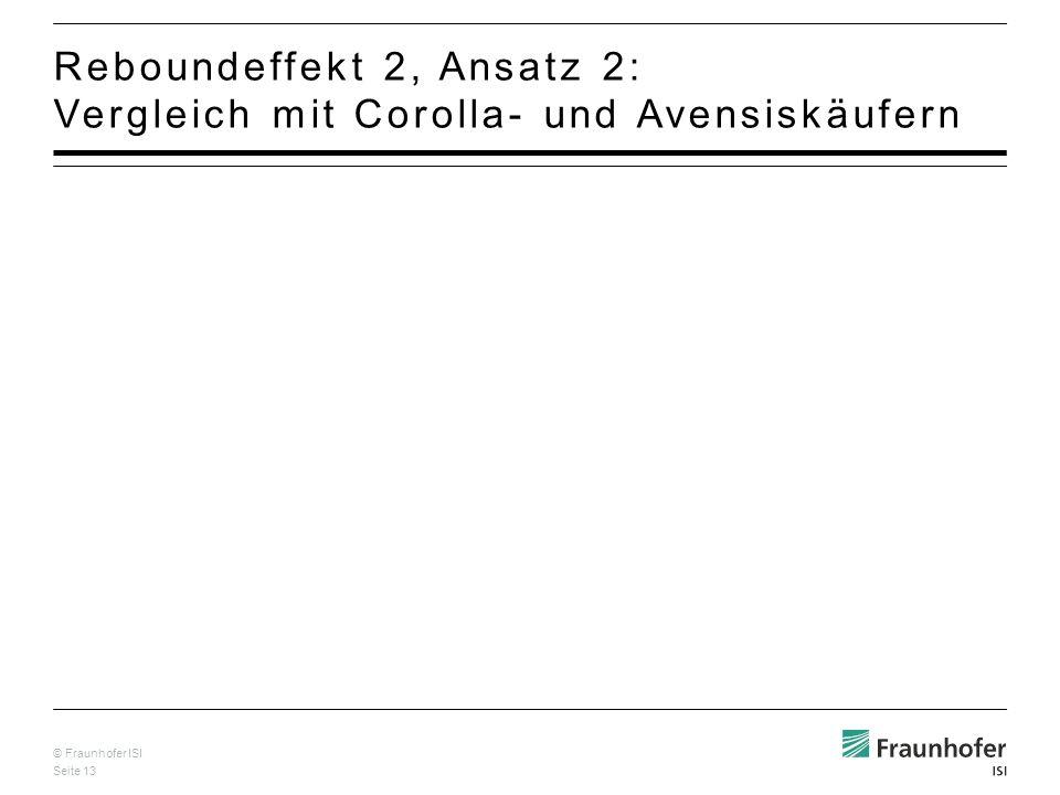 Reboundeffekt 2, Ansatz 2: Vergleich mit Corolla- und Avensiskäufern