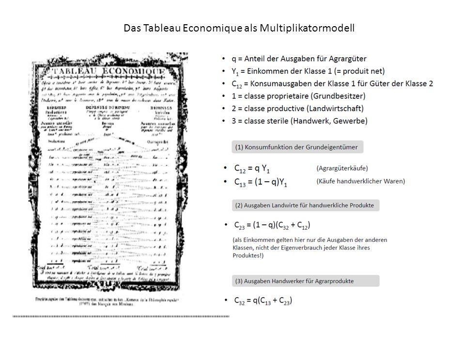 Das Tableau Economique als Multiplikatormodell