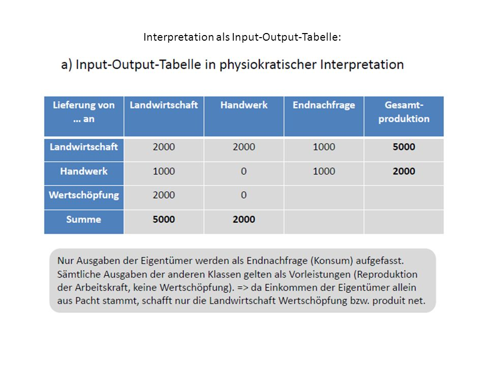 Interpretation als Input-Output-Tabelle: