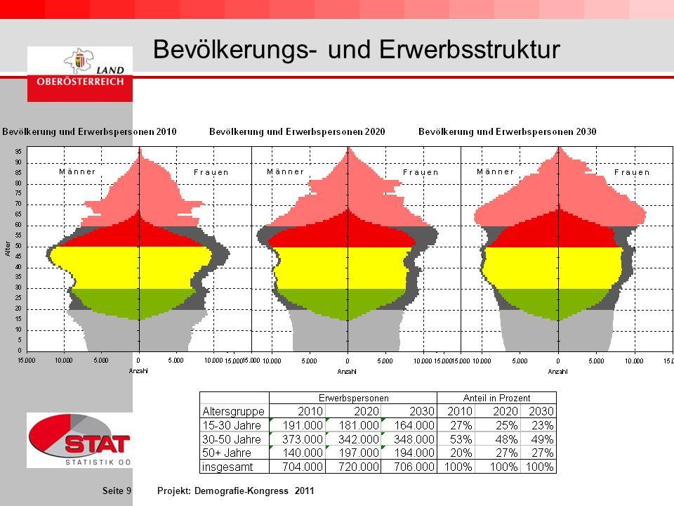 Bevölkerungs- und Erwerbsstruktur