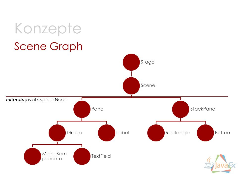 Konzepte Scene Graph Stage Scene extends javafx.scene.Node Pane