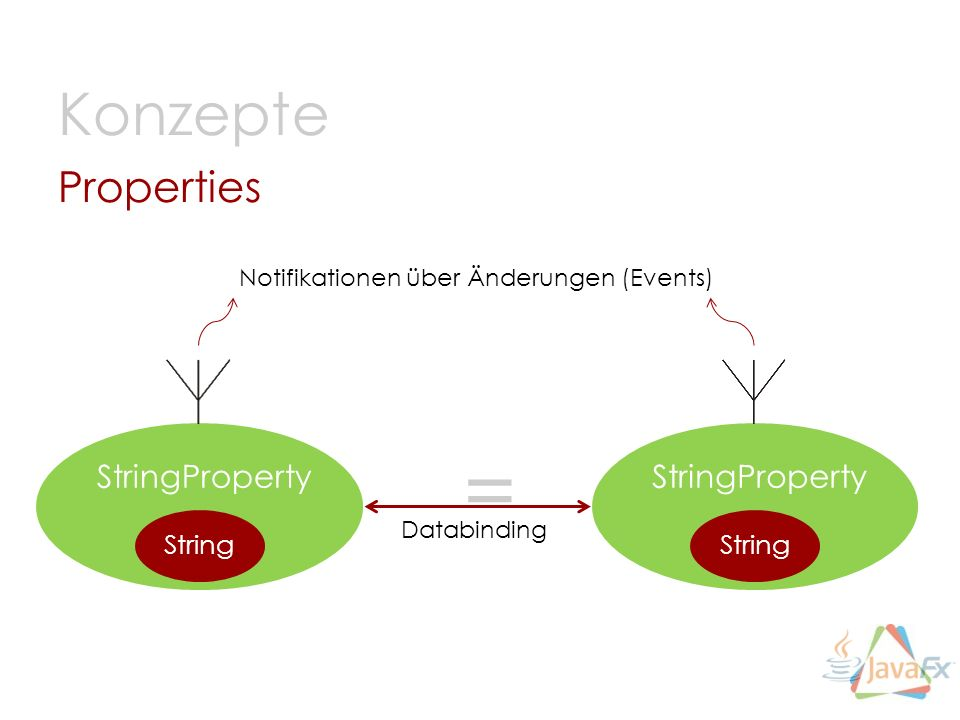 = Konzepte Properties StringProperty StringProperty String String