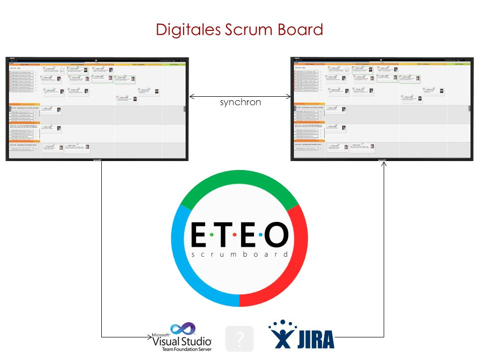 Digitales Scrum Board synchron