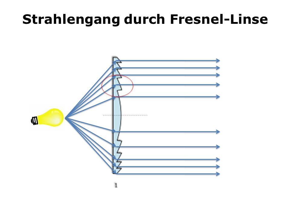 Strahlengang durch Fresnel-Linse