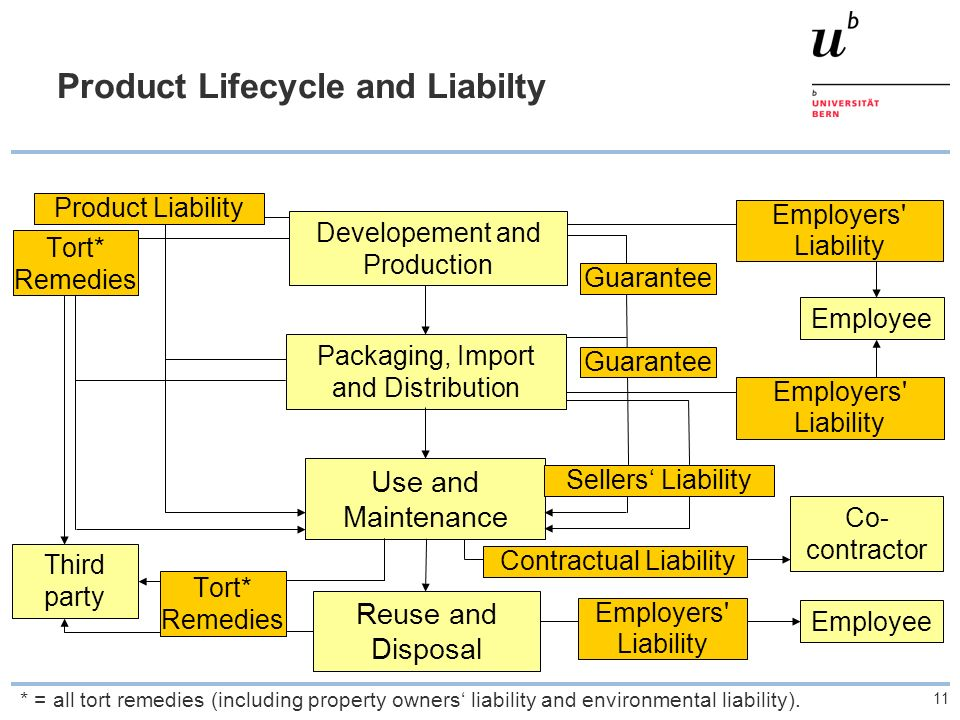 Product Lifecycle and Liabilty