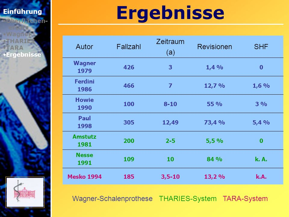 Ergebnisse Autor Fallzahl Zeitraum (a) Revisionen SHF