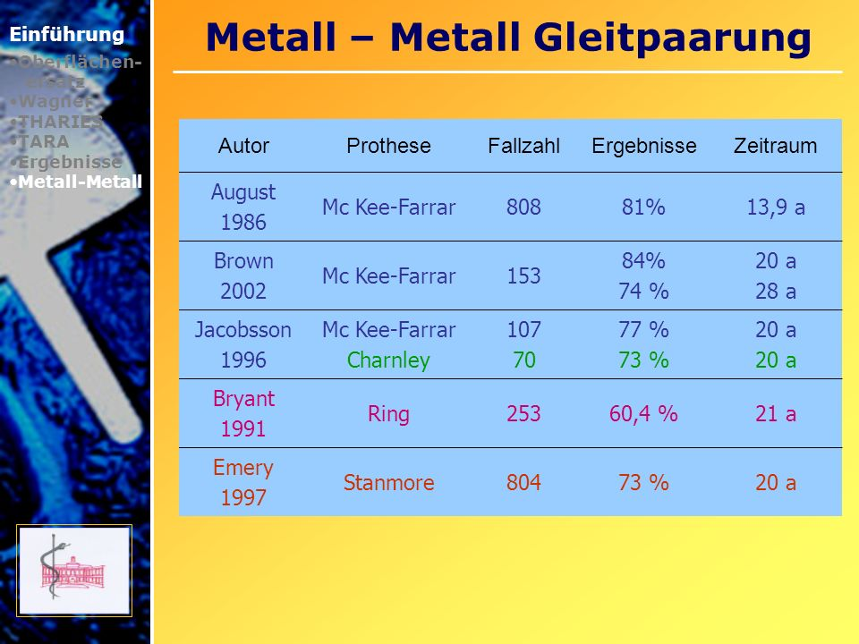 Metall – Metall Gleitpaarung