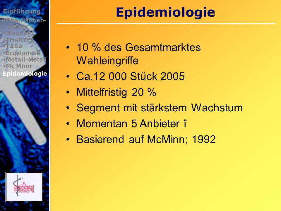Epidemiologie 10 % des Gesamtmarktes Wahleingriffe